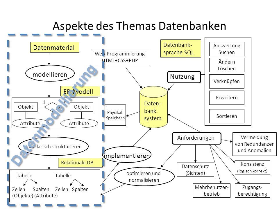 Thema Datenbanken Wie funktionieren Datenbanken.– Was genau sind Datenbanken, bzw.