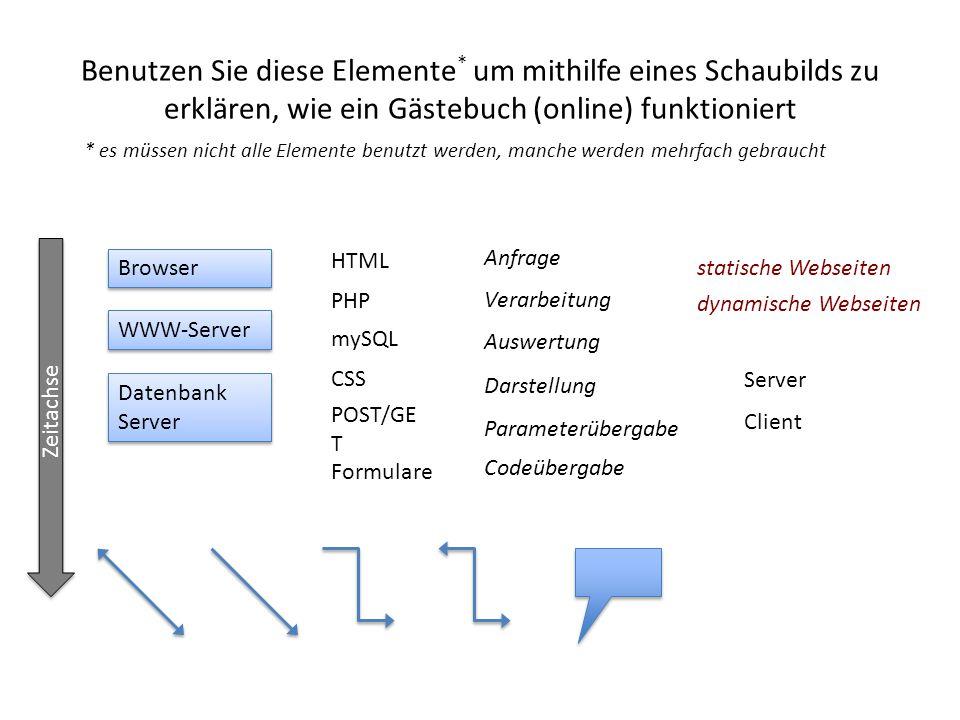 Benutzen Sie diese Elemente * um mithilfe eines Schaubilds zu erklären, wie ein Gästebuch (online) funktioniert WWW-Server Browser Datenbank Server HT