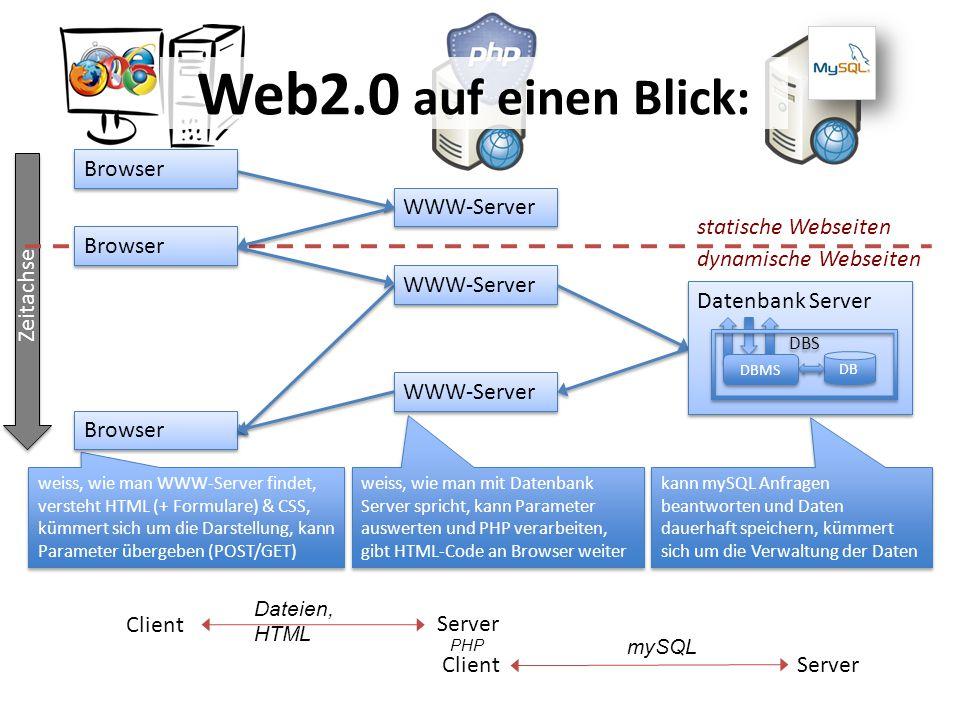 Zeitachse kann mySQL Anfragen beantworten und Daten dauerhaft speichern, kümmert sich um die Verwaltung der Daten WWW-Server Browser weiss, wie man WW