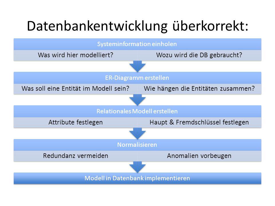 Datenbankentwicklung überkorrekt: Modell in Datenbank implementieren Normalisieren Redundanz vermeidenAnomalien vorbeugen Relationales Modell erstelle