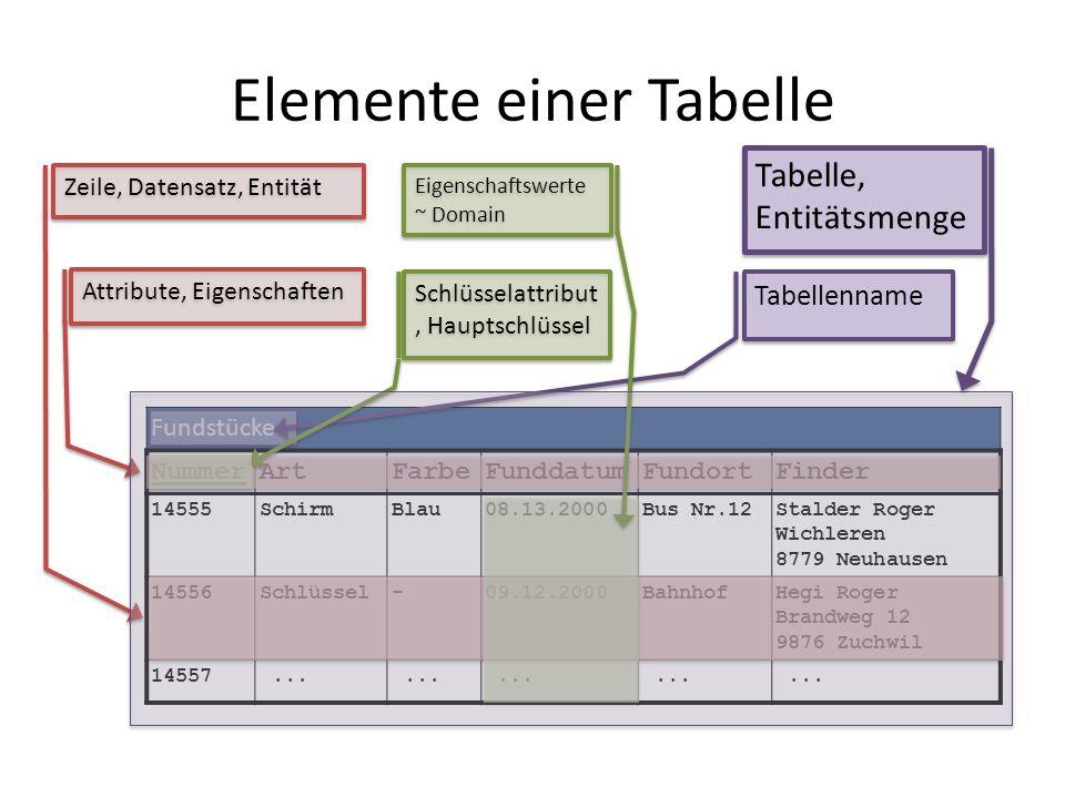 Elemente einer Tabelle Fundstücke NummerArtFarbeFunddatumFundortFinder 14555SchirmBlau08.13.2000Bus Nr.12Stalder Roger Wichleren 8779 Neuhausen 14556S