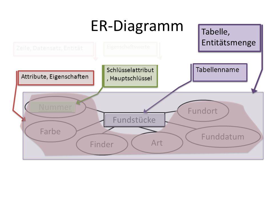 Fundstücke Farbe Finder Art Fundort Nummer Funddatum ER-Diagramm Attribute, Eigenschaften Tabellenname Schlüsselattribut, Hauptschlüssel Zeile, Datens