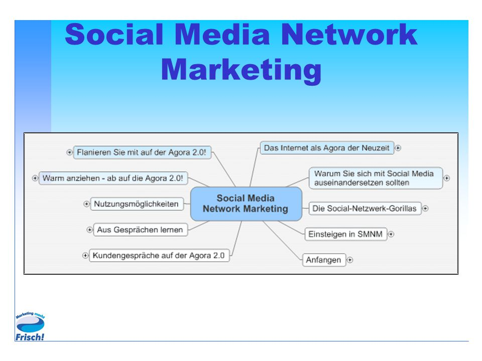 Anstieg der Social Media-Nutzung Platz 4 bei Seitenaufrufen 1.