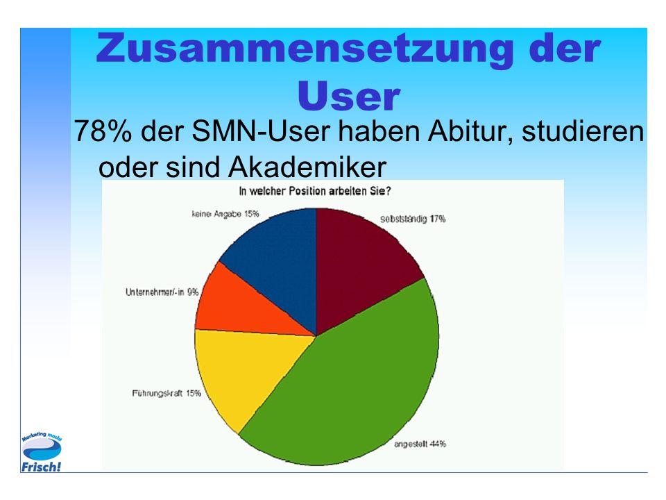 Zusammensetzung der User 78% der SMN-User haben Abitur, studieren oder sind Akademiker