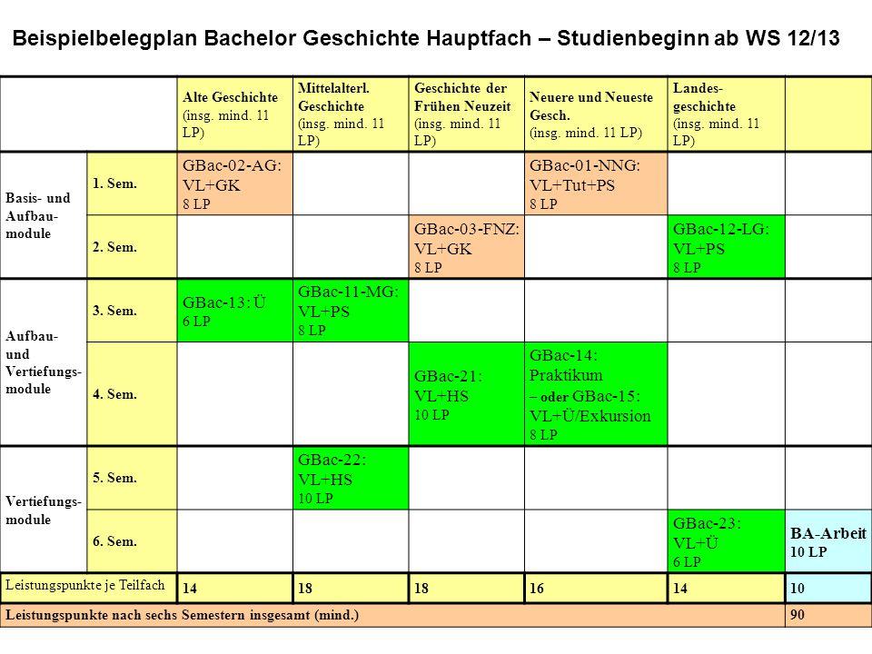 Alte Geschichte (insg. mind. 11 LP) Mittelalterl. Geschichte (insg. mind. 11 LP) Geschichte der Frühen Neuzeit (insg. mind. 11 LP) Neuere und Neueste