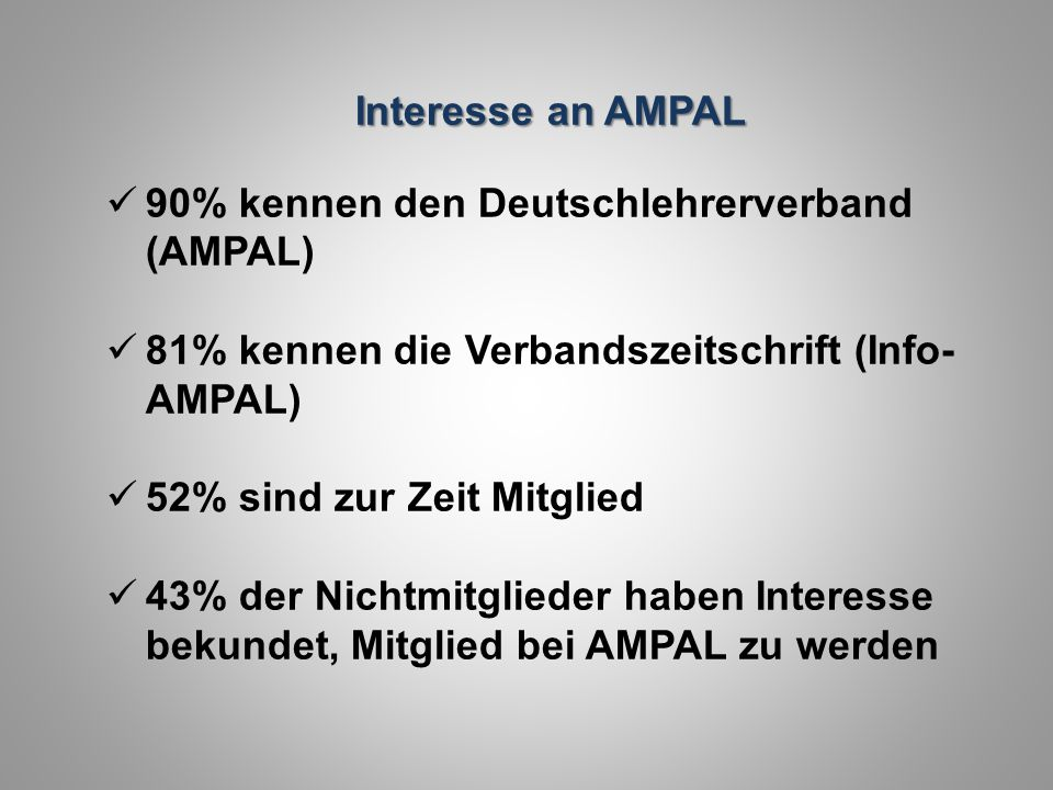 Interesse an AMPAL 90% kennen den Deutschlehrerverband (AMPAL) 81% kennen die Verbandszeitschrift (Info- AMPAL) 52% sind zur Zeit Mitglied 43% der Nic