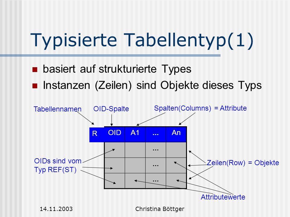 14.11.2003Christina Böttger Typisierte Tabellentyp(1) basiert auf strukturierte Types Instanzen (Zeilen) sind Objekte dieses Typs OIDA1...An...