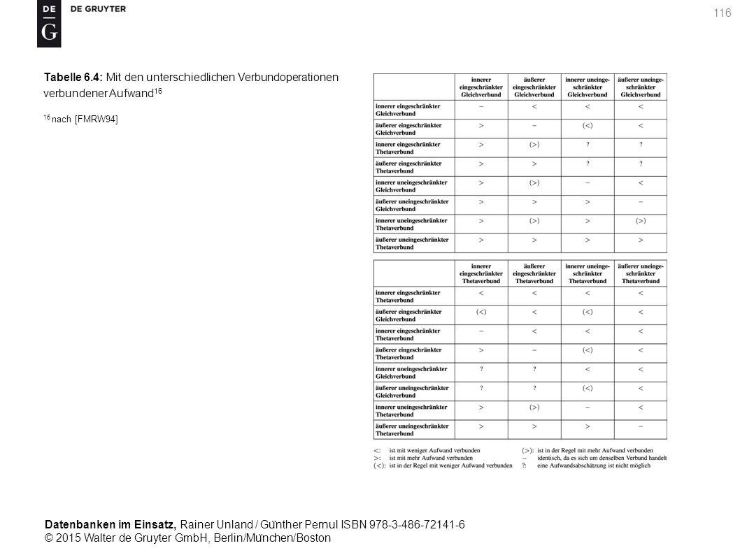 Datenbanken im Einsatz, Rainer Unland / Gu ̈ nther Pernul ISBN 978-3-486-72141-6 © 2015 Walter de Gruyter GmbH, Berlin/Mu ̈ nchen/Boston 116 Tabelle 6.4: Mit den unterschiedlichen Verbundoperationen verbundener Aufwand 16 16 nach [FMRW94]