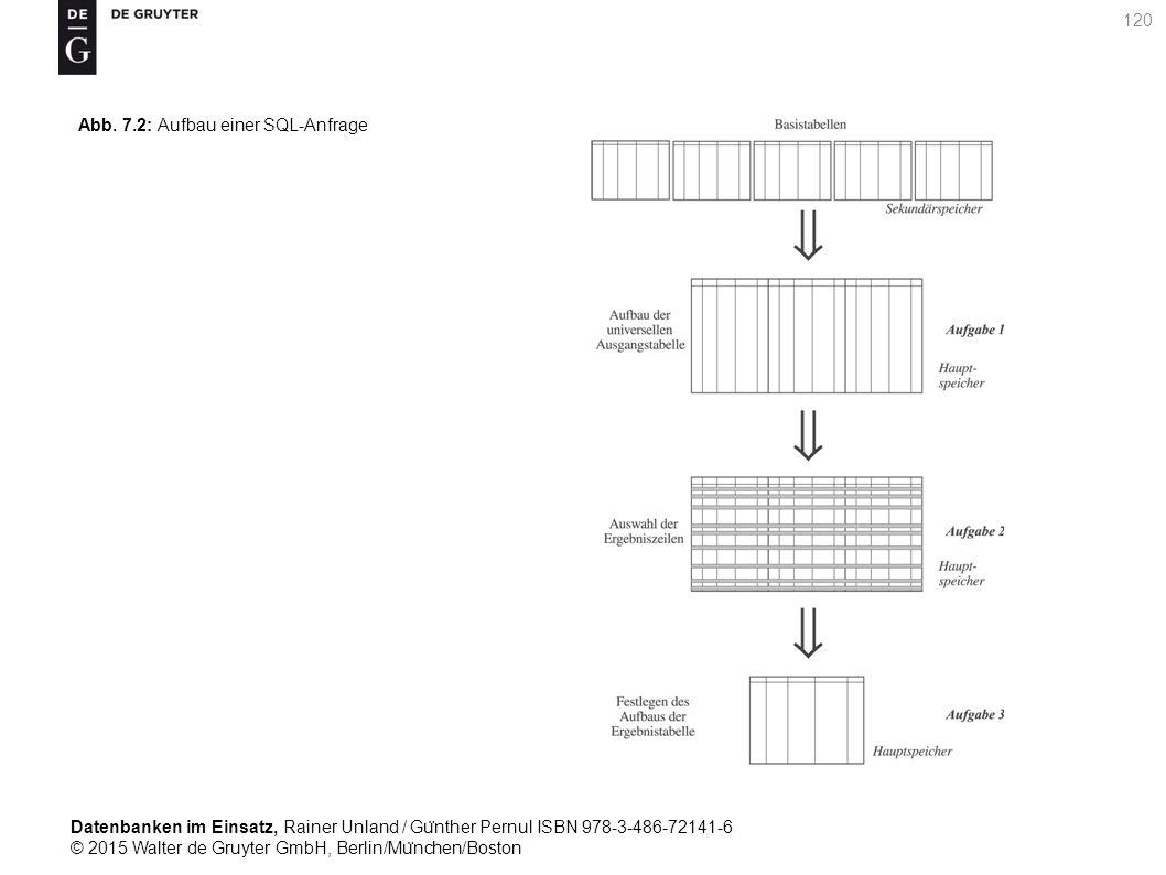 Datenbanken im Einsatz, Rainer Unland / Gu ̈ nther Pernul ISBN 978-3-486-72141-6 © 2015 Walter de Gruyter GmbH, Berlin/Mu ̈ nchen/Boston 120 Abb. 7.2: