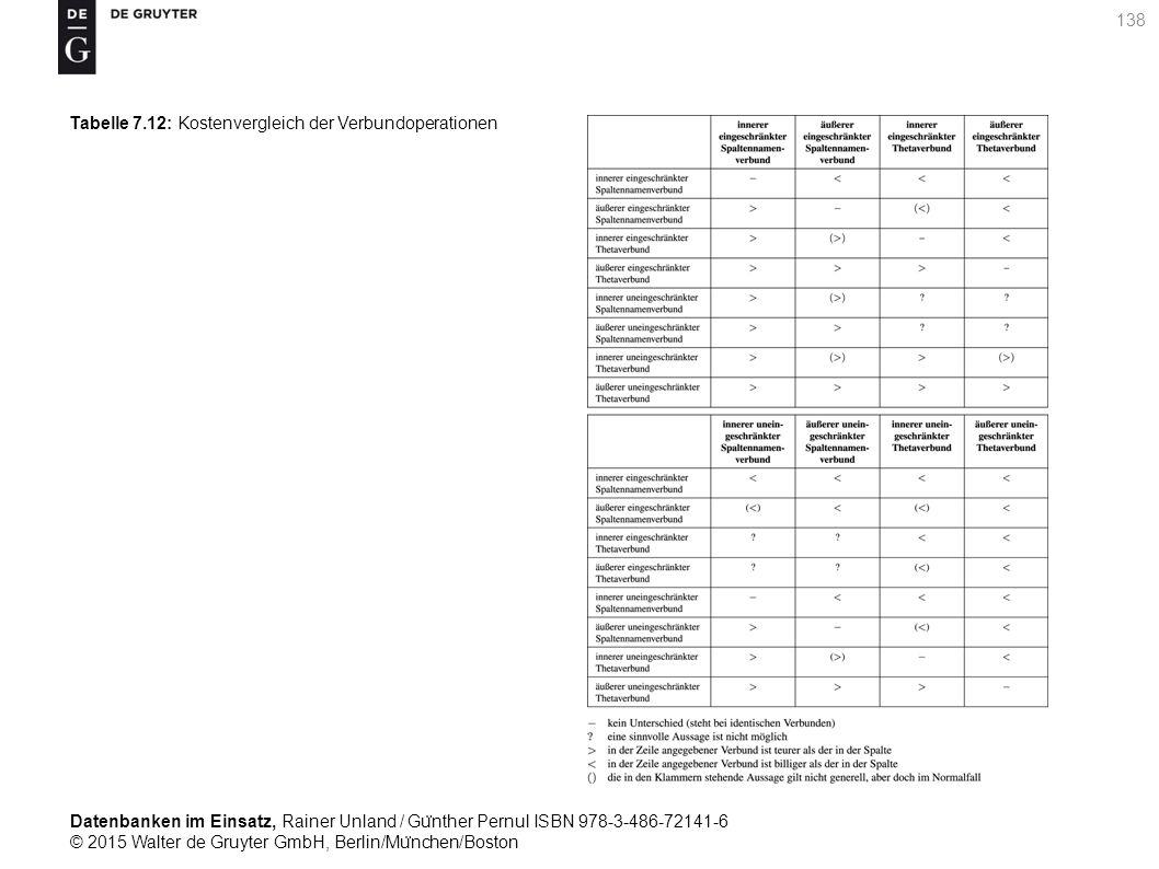 Datenbanken im Einsatz, Rainer Unland / Gu ̈ nther Pernul ISBN 978-3-486-72141-6 © 2015 Walter de Gruyter GmbH, Berlin/Mu ̈ nchen/Boston 138 Tabelle 7.12: Kostenvergleich der Verbundoperationen