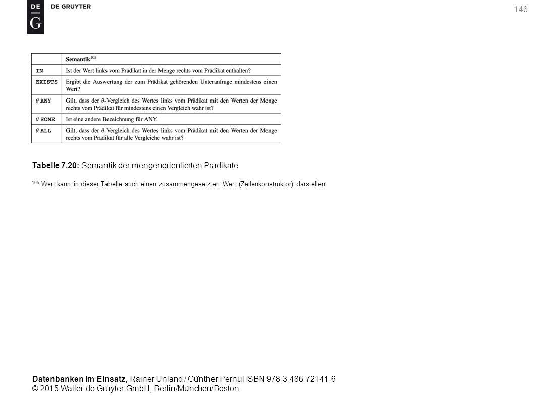Datenbanken im Einsatz, Rainer Unland / Gu ̈ nther Pernul ISBN 978-3-486-72141-6 © 2015 Walter de Gruyter GmbH, Berlin/Mu ̈ nchen/Boston 146 Tabelle 7.20: Semantik der mengenorientierten Prädikate 105 Wert kann in dieser Tabelle auch einen zusammengesetzten Wert (Zeilenkonstruktor) darstellen.