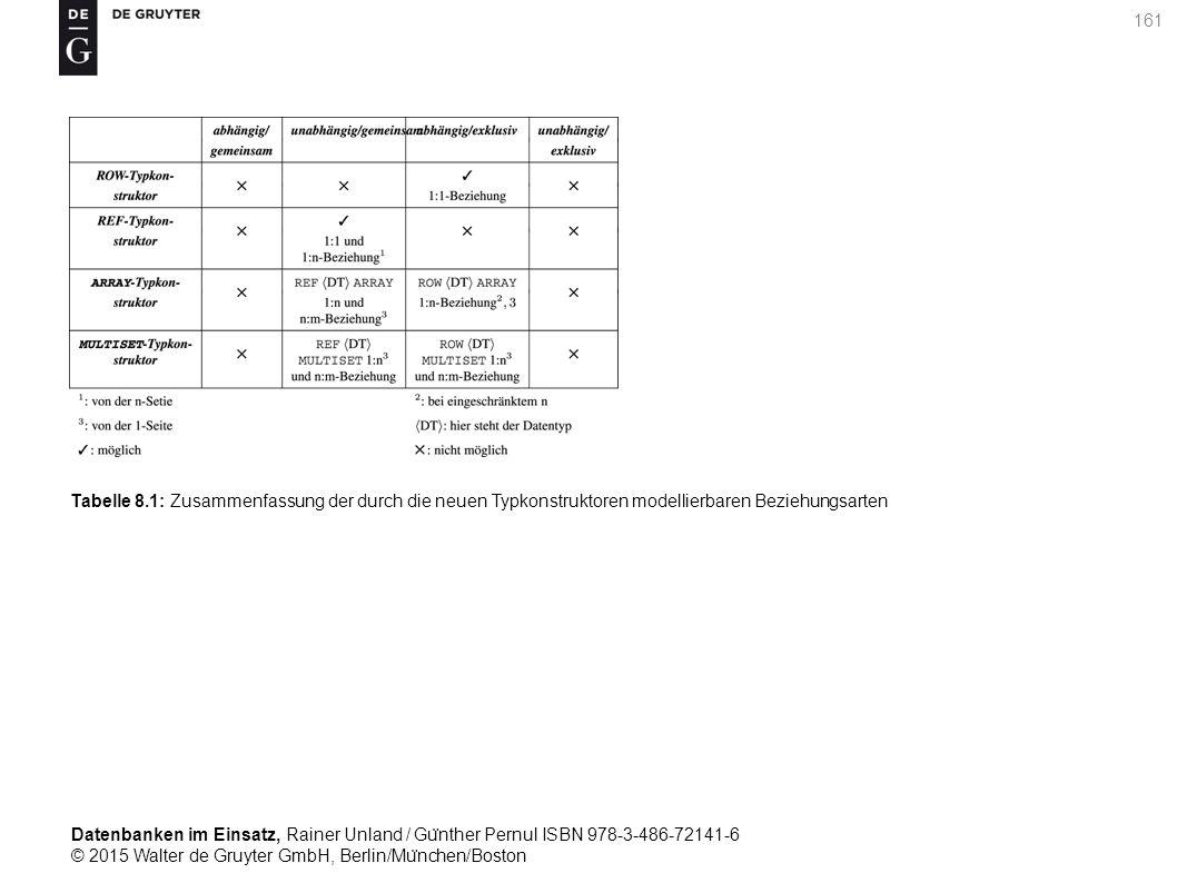 Datenbanken im Einsatz, Rainer Unland / Gu ̈ nther Pernul ISBN 978-3-486-72141-6 © 2015 Walter de Gruyter GmbH, Berlin/Mu ̈ nchen/Boston 161 Tabelle 8.1: Zusammenfassung der durch die neuen Typkonstruktoren modellierbaren Beziehungsarten