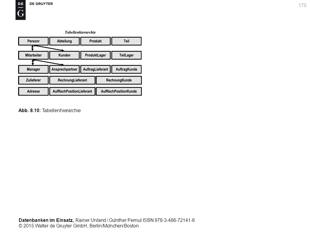 Datenbanken im Einsatz, Rainer Unland / Gu ̈ nther Pernul ISBN 978-3-486-72141-6 © 2015 Walter de Gruyter GmbH, Berlin/Mu ̈ nchen/Boston 175 Abb. 8.10