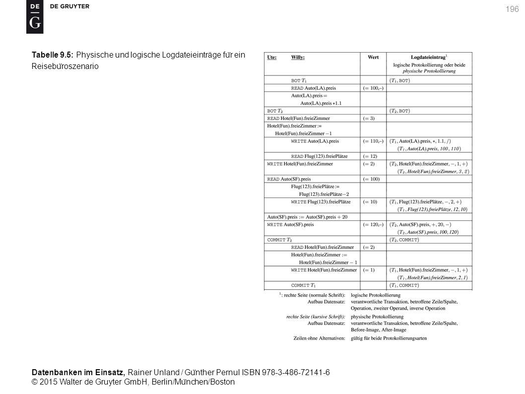 Datenbanken im Einsatz, Rainer Unland / Gu ̈ nther Pernul ISBN 978-3-486-72141-6 © 2015 Walter de Gruyter GmbH, Berlin/Mu ̈ nchen/Boston 196 Tabelle 9.5: Physische und logische Logdateieinträge fu ̈ r ein Reisebu ̈ roszenario