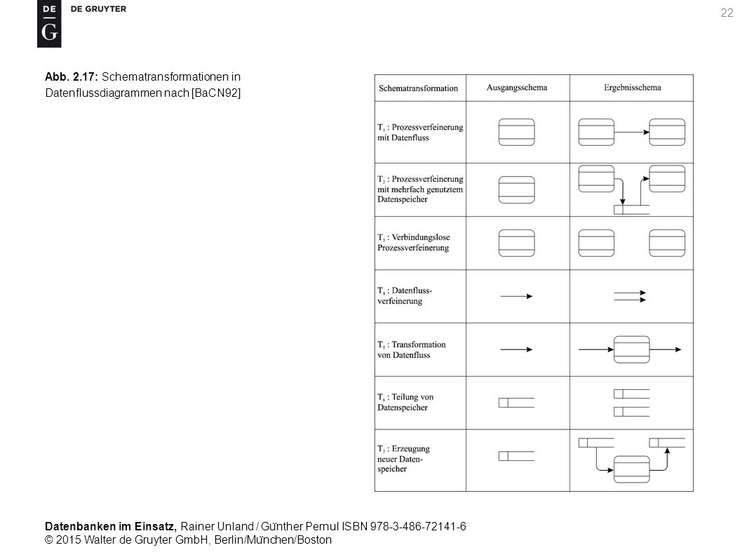 Datenbanken im Einsatz, Rainer Unland / Gu ̈ nther Pernul ISBN 978-3-486-72141-6 © 2015 Walter de Gruyter GmbH, Berlin/Mu ̈ nchen/Boston 22 Abb.