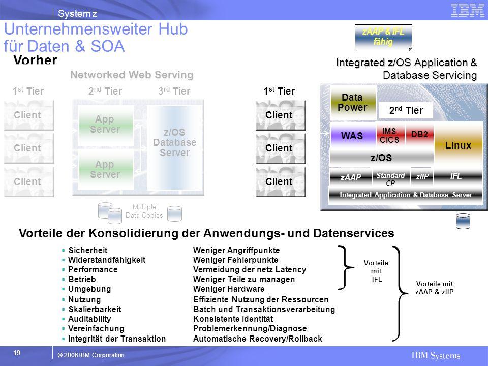 System z © 2006 IBM Corporation 19 Client 1 st Tier 2 nd Tier 3 rd Tier App Server z/OS Database Server Networked Web Serving Vorher Multiple Data Cop