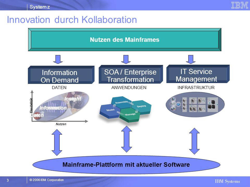 © 2006 IBM Corporation System z 94 z/OS Management Portal -neues Gesicht für z/OS Breiter Scope von Management Tsks Integration mit anderen zSeries Management Tools Integrierte Information Interaktiver Advisor: z.B.: Installation * All statements regarding IBM future direction and intent are subject to change or withdrawal without notice, and represents goals and objectives only.