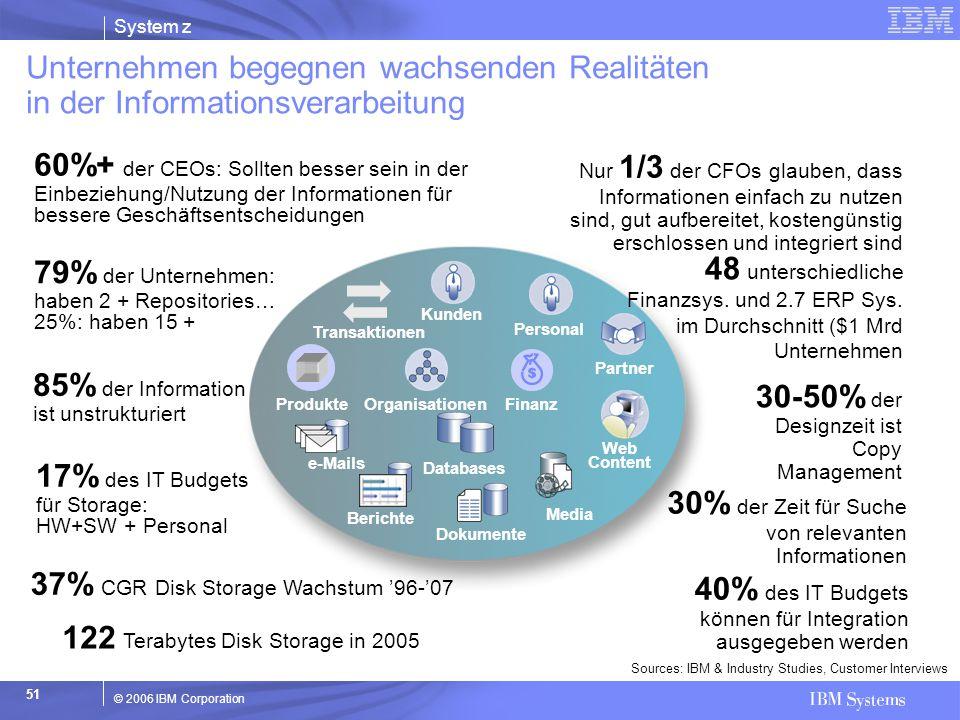 System z © 2006 IBM Corporation 51 Transaktionen Dokumente Berichte e-Mails Media Kunden Personal Partner Databases Organisationen Finanz Produkte Web