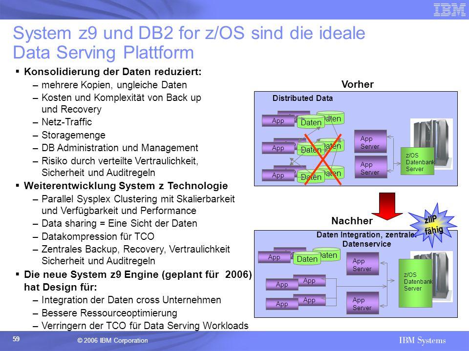© 2006 IBM Corporation 59  Konsolidierung der Daten reduziert: –mehrere Kopien, ungleiche Daten –Kosten und Komplexität von Back up und Recovery –Net
