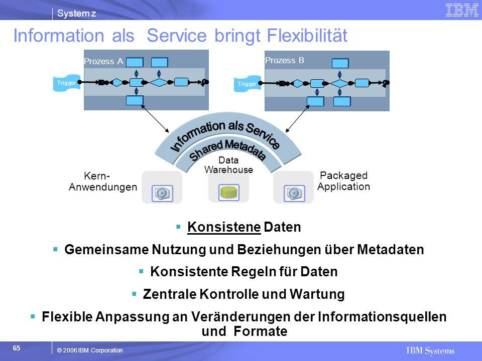 System z © 2006 IBM Corporation 65 Information als Service bringt Flexibilität  Konsistene Daten  Gemeinsame Nutzung und Beziehungen über Metadaten