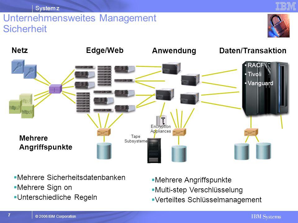 © 2006 IBM Corporation System z 18 Ersatz für einen oder mehrere physische Server durch einen virtuellen Server –Gemeinsame Ressourcen mit hohem Nutzungsgrad –Server-Ressourcen werden dynamisch zugeordnet basierend auf Demand –Zusätzliche verfügbare Kapazität zur Bedienung von unvorhersehbaren Fluktuationen auch für geplante Upgrades Vorteile durch Virtualisierung… –Kosten – Reduzierung der Kosten und der Management Kosten –Konsolidierung – weniger Server, die mehr tun –Hoher Nutzungsgrad – Fähigkeit für Handhabung hoher Workloads und mehrerer Anwendungen auf einem System –Standardisierung – Standard Management Tools cross unterschiedlicher Lastumgebungen –Automation – Ersetzt manuelle Prozesse für Steuerung und Kontrolle für Infrastrukturmanagement –Integration – Enge Kollaboration cross im Unternehmen mit hoher Effizienz und Wirtschaftlichkeit Der Nutzen der System z9 und zSeries Virtualisierung