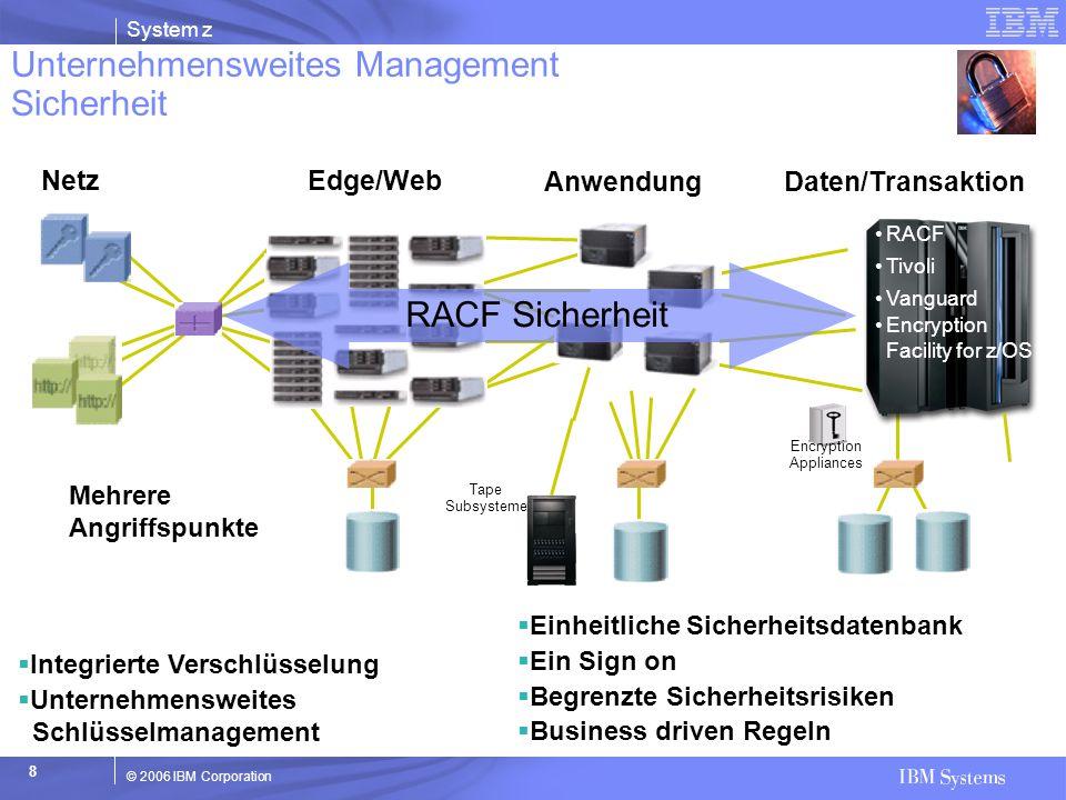 System z © 2006 IBM Corporation 8 NetzEdge/Web AnwendungDaten/Transaktion Mehrere Angriffspunkte  Integrierte Verschlüsselung  Unternehmensweites Sc