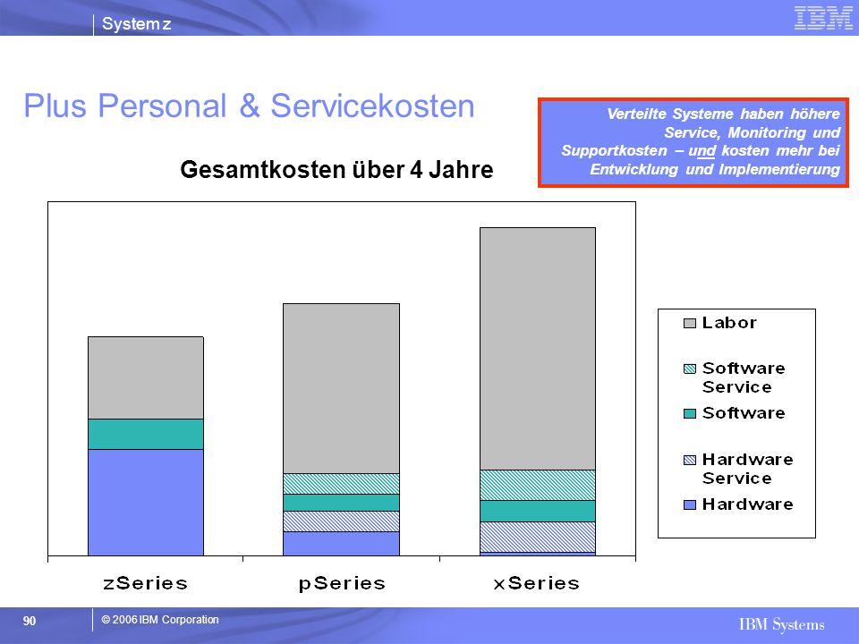 © 2006 IBM Corporation System z 90 Plus Personal & Servicekosten Gesamtkosten über 4 Jahre Verteilte Systeme haben höhere Service, Monitoring und Supp