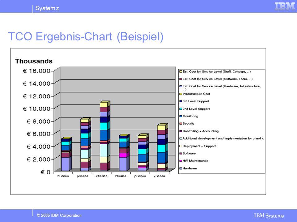 © 2006 IBM Corporation System z TCO Ergebnis-Chart (Beispiel) Col's 1-3: Year 1 Col's 4-6 : Year 2 -4