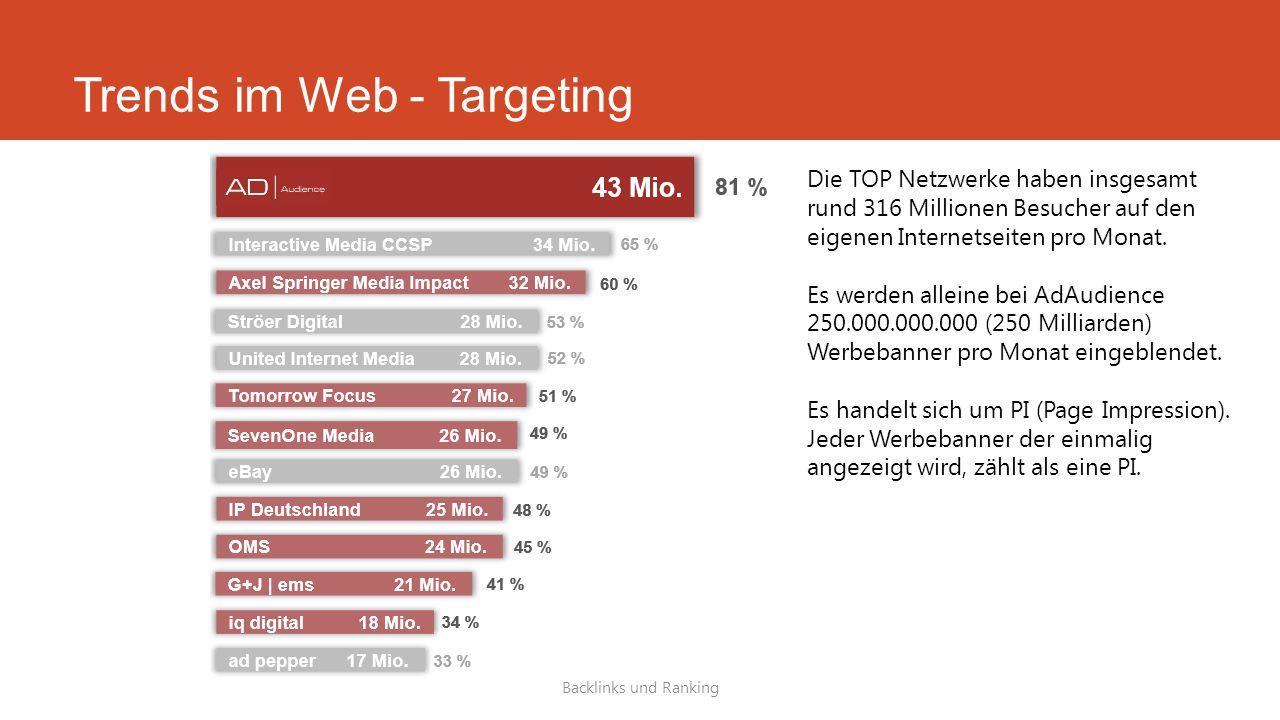 Trends im Web - Targeting Backlinks und Ranking Die TOP Netzwerke haben insgesamt rund 316 Millionen Besucher auf den eigenen Internetseiten pro Monat