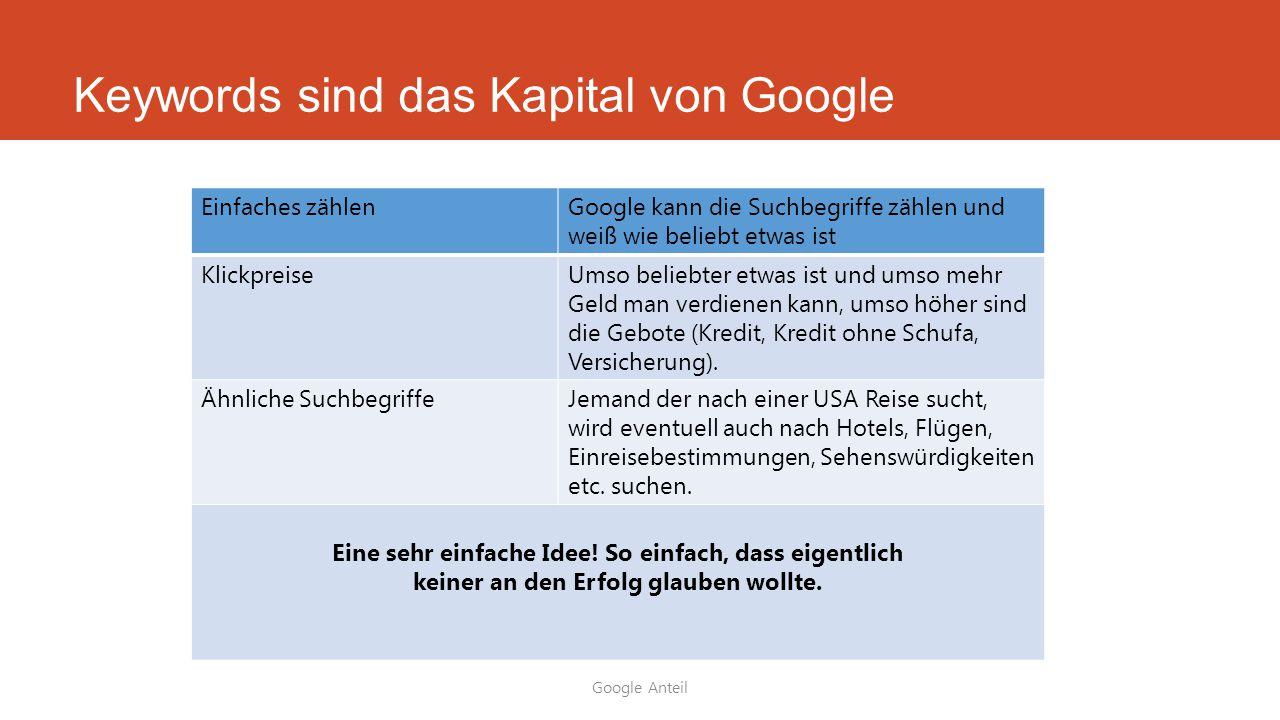 Keywords sind das Kapital von Google Einfaches zählenGoogle kann die Suchbegriffe zählen und weiß wie beliebt etwas ist KlickpreiseUmso beliebter etwa