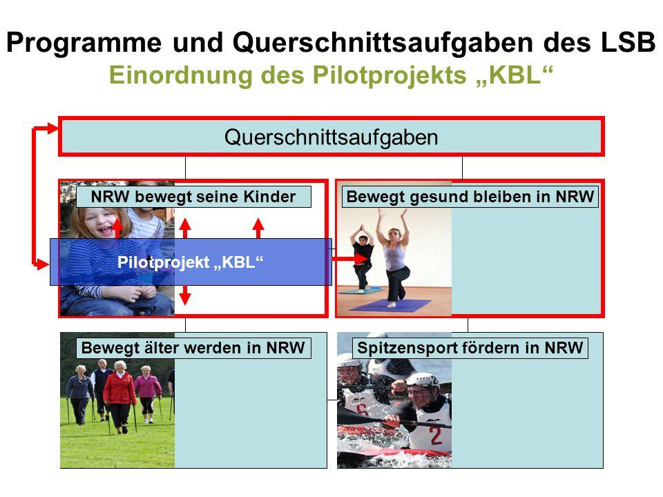 """Programme und Querschnittsaufgaben des LSB Einordnung des Pilotprojekts """"KBL"""" Querschnittsaufgaben NRW bewegt seine Kinder Spitzensport fördern in NRW"""