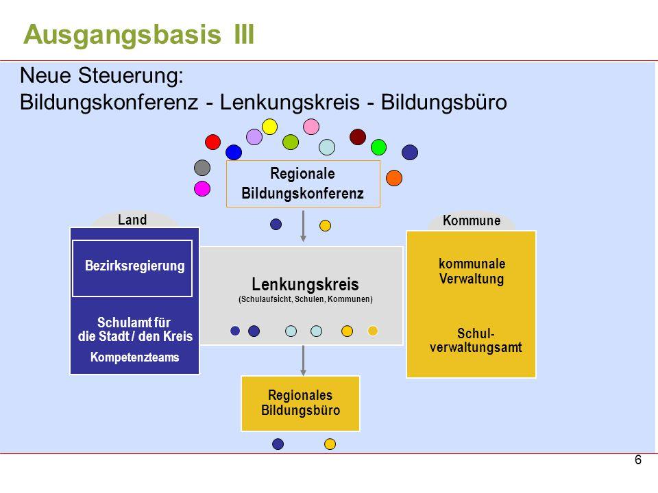 6 Neue Steuerung: Bildungskonferenz - Lenkungskreis - Bildungsbüro Lenkungskreis (Schulaufsicht, Schulen, Kommunen) Regionale Bildungskonferenz Schula