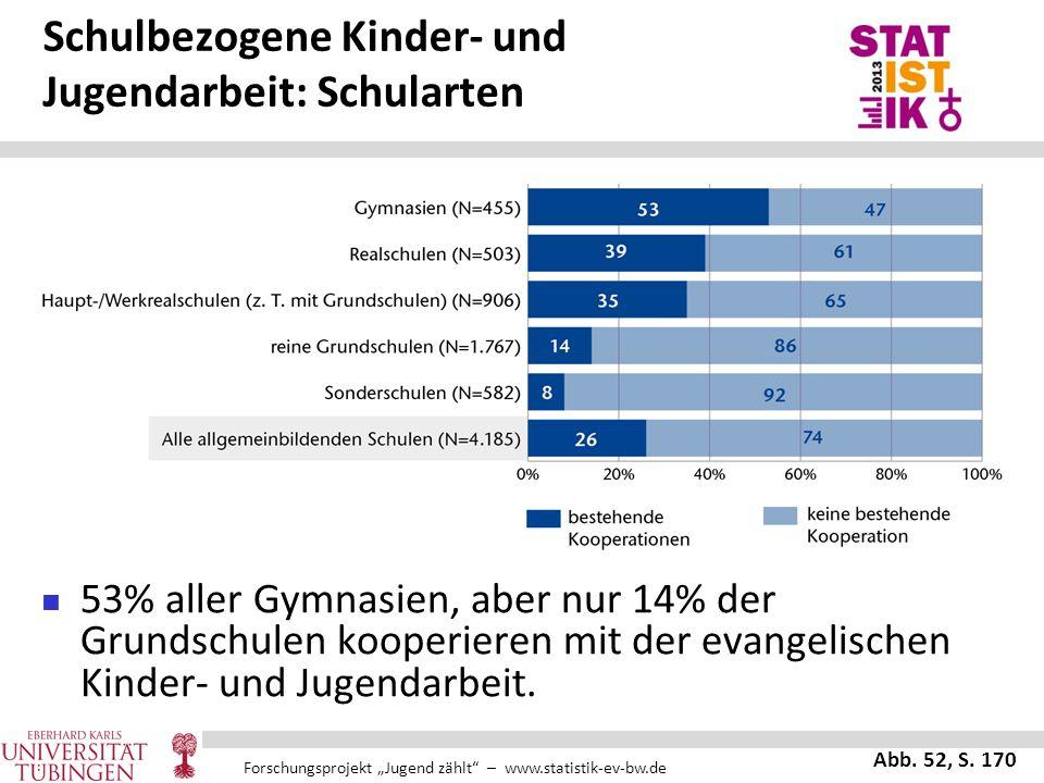 """Forschungsprojekt """"Jugend zählt"""" – www.statistik-ev-bw.de Schulbezogene Kinder- und Jugendarbeit: Schularten 53% aller Gymnasien, aber nur 14% der Gru"""