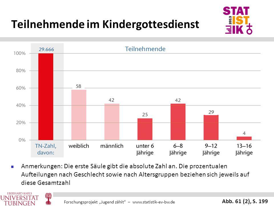 """Forschungsprojekt """"Jugend zählt"""" – www.statistik-ev-bw.de Teilnehmende im Kindergottesdienst Anmerkungen: Die erste Säule gibt die absolute Zahl an. D"""