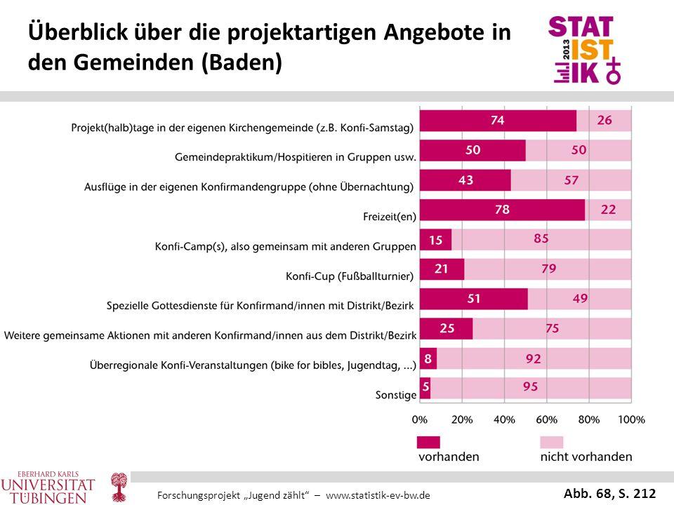 """Forschungsprojekt """"Jugend zählt"""" – www.statistik-ev-bw.de Überblick über die projektartigen Angebote in den Gemeinden (Baden) Abb. 68, S. 212"""