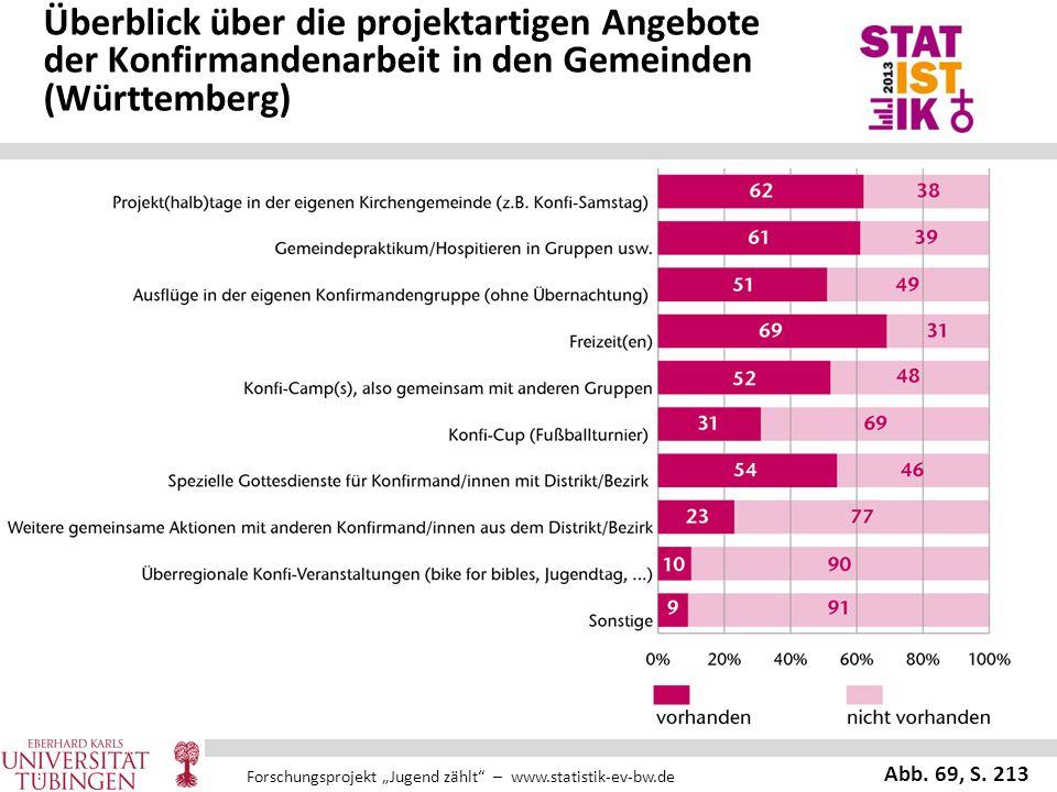 """Forschungsprojekt """"Jugend zählt"""" – www.statistik-ev-bw.de Überblick über die projektartigen Angebote der Konfirmandenarbeit in den Gemeinden (Württemb"""