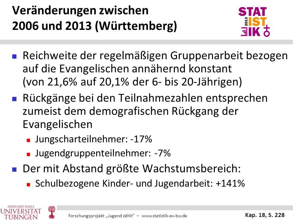 """Forschungsprojekt """"Jugend zählt"""" – www.statistik-ev-bw.de Veränderungen zwischen 2006 und 2013 (Württemberg) Reichweite der regelmäßigen Gruppenarbeit"""