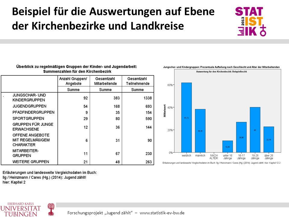 """Forschungsprojekt """"Jugend zählt"""" – www.statistik-ev-bw.de Beispiel für die Auswertungen auf Ebene der Kirchenbezirke und Landkreise"""