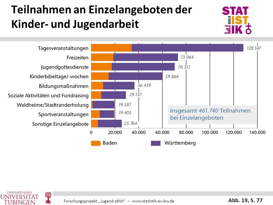 "Forschungsprojekt ""Jugend zählt"" – www.statistik-ev-bw.de Teilnahmen an Einzelangeboten der Kinder- und Jugendarbeit Abb. 19, S. 77"