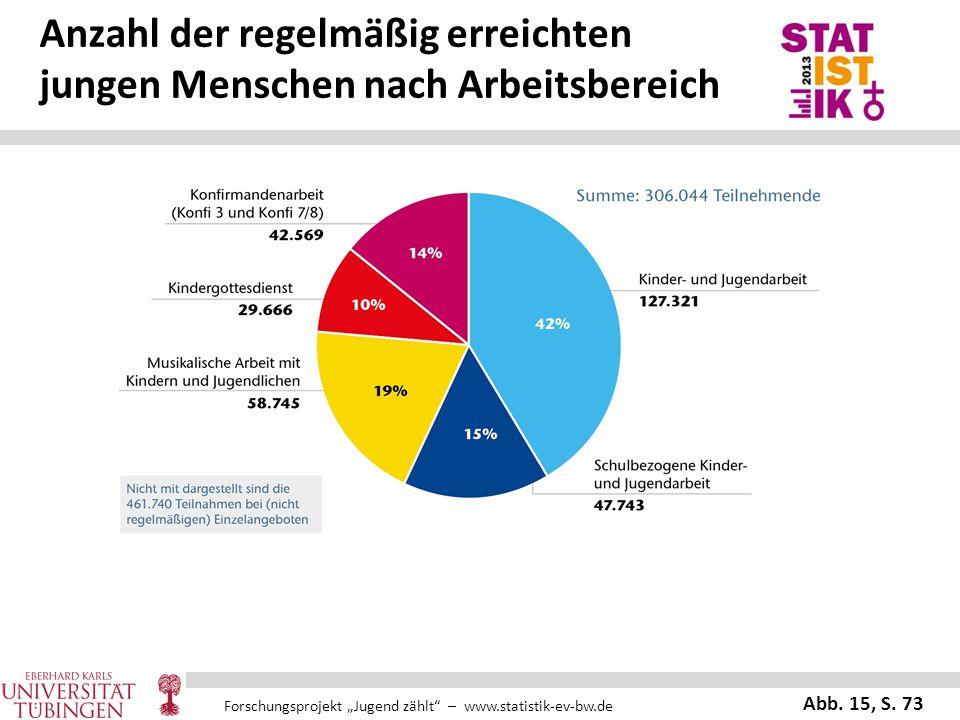 """Forschungsprojekt """"Jugend zählt"""" – www.statistik-ev-bw.de Anzahl der regelmäßig erreichten jungen Menschen nach Arbeitsbereich Abb. 15, S. 73"""