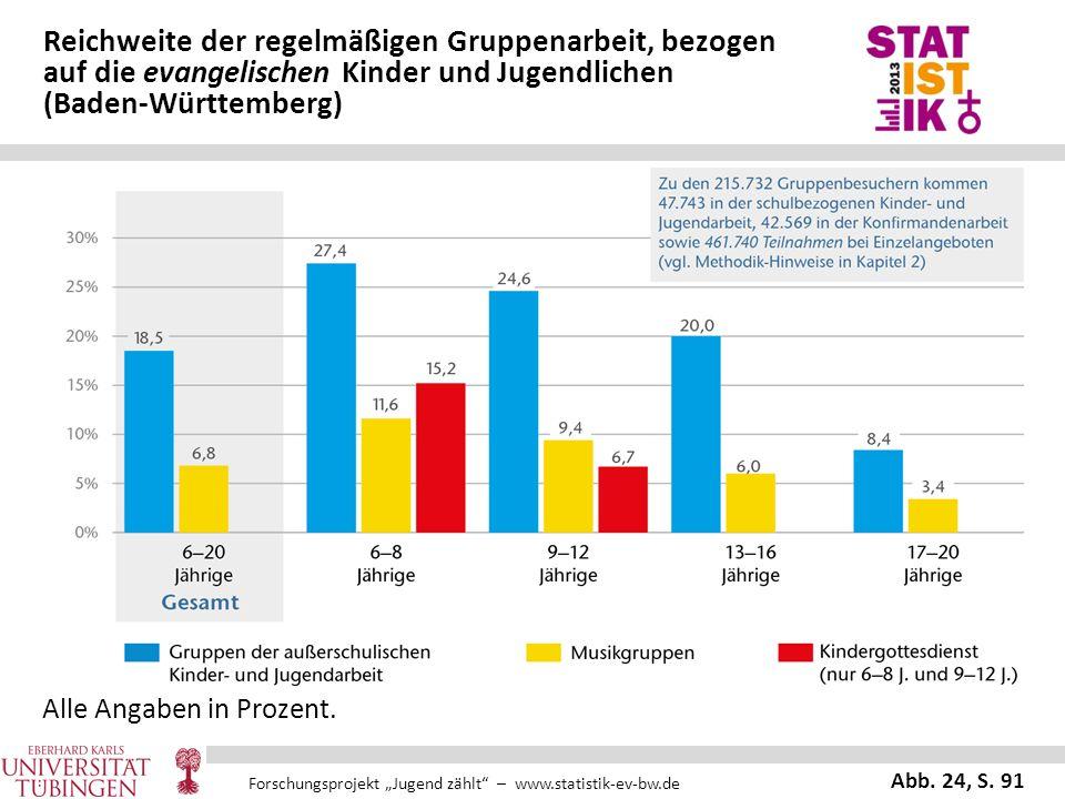 """Forschungsprojekt """"Jugend zählt"""" – www.statistik-ev-bw.de Reichweite der regelmäßigen Gruppenarbeit, bezogen auf die evangelischen Kinder und Jugendli"""
