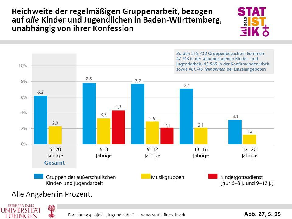 """Forschungsprojekt """"Jugend zählt"""" – www.statistik-ev-bw.de Reichweite der regelmäßigen Gruppenarbeit, bezogen auf alle Kinder und Jugendlichen in Baden"""
