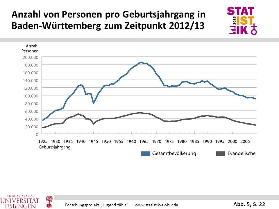 """Forschungsprojekt """"Jugend zählt"""" – www.statistik-ev-bw.de Anzahl von Personen pro Geburtsjahrgang in Baden-Württemberg zum Zeitpunkt 2012/13 Abb. 5, S"""