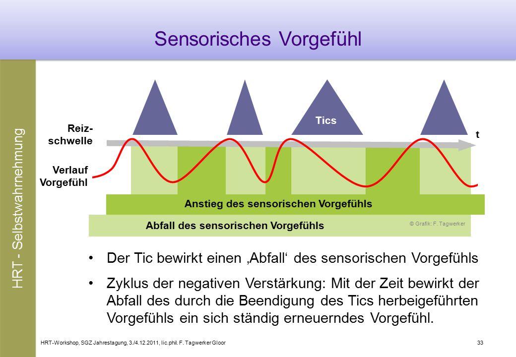 HRT-Workshop, SGZ Jahrestagung, 3./4.12.2011, lic.phil. F. Tagwerker Gloor33 Anstieg des sensorischen Vorgefühls Abfall des sensorischen Vorgefühls De