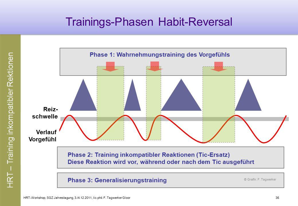 HRT-Workshop, SGZ Jahrestagung, 3./4.12.2011, lic.phil. F. Tagwerker Gloor35 Trainings-Phasen Habit-Reversal HRT – Training inkompatibler Rektionen Ph