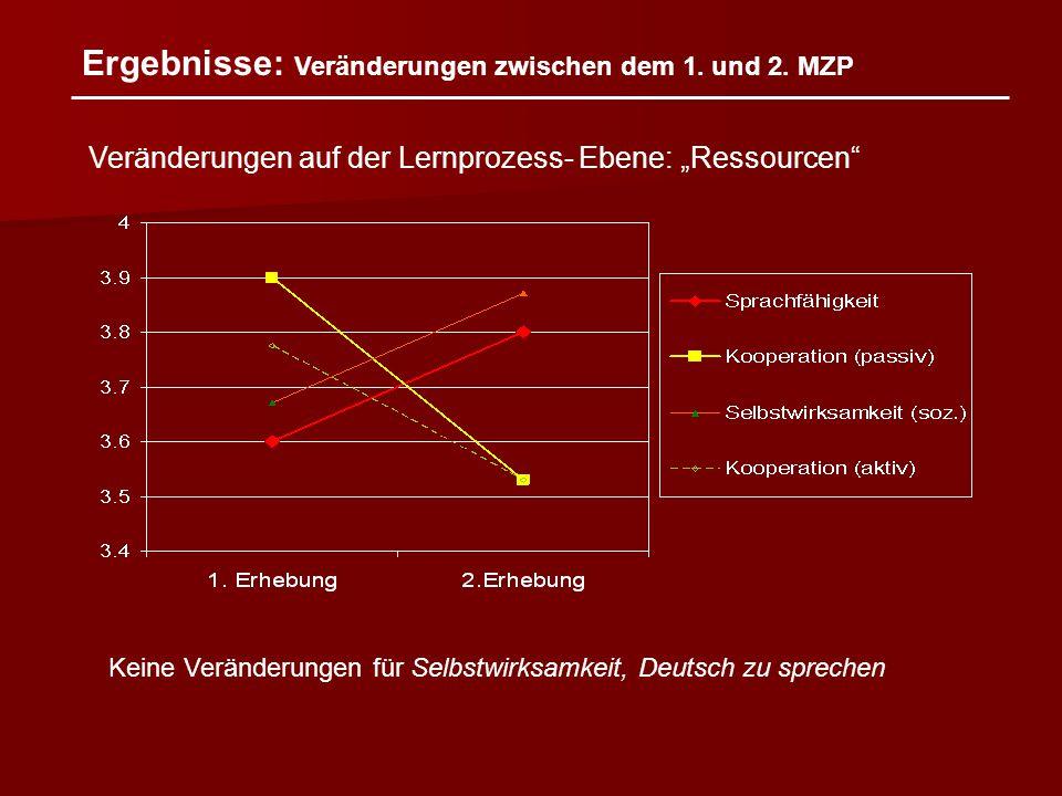 """Ergebnisse: Veränderungen zwischen dem 1. und 2. MZP Veränderungen auf der Lernprozess- Ebene: """"Ressourcen"""" Keine Veränderungen für Selbstwirksamkeit,"""