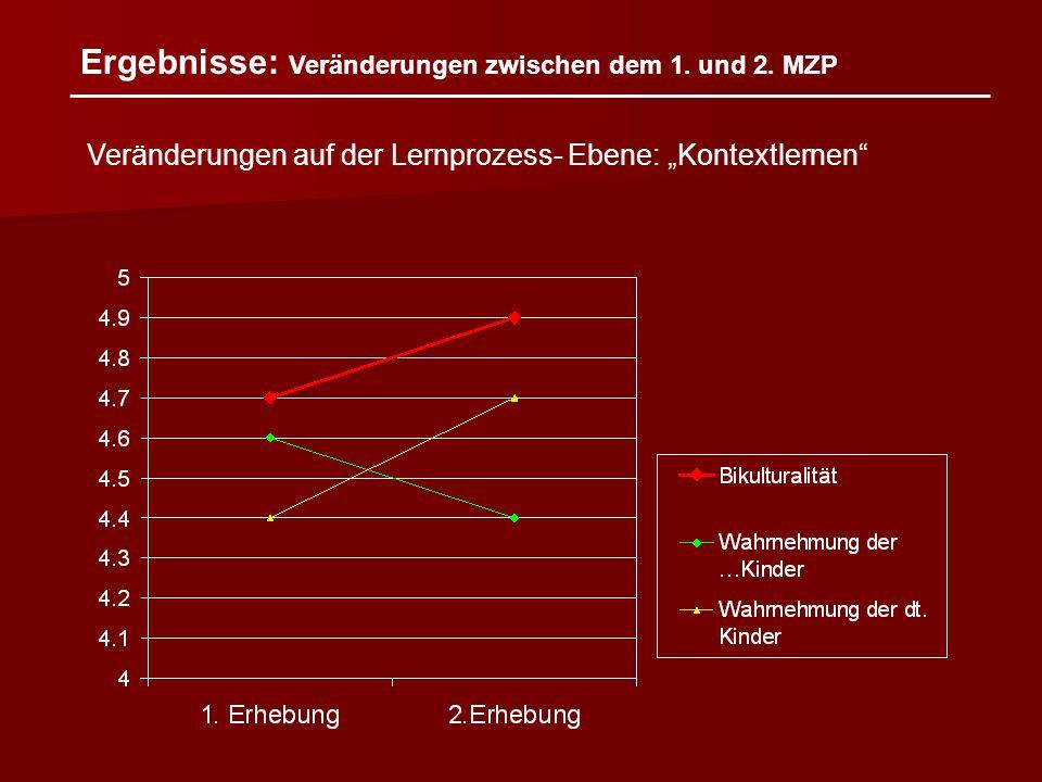 """Ergebnisse: Veränderungen zwischen dem 1. und 2. MZP Veränderungen auf der Lernprozess- Ebene: """"Kontextlernen"""""""