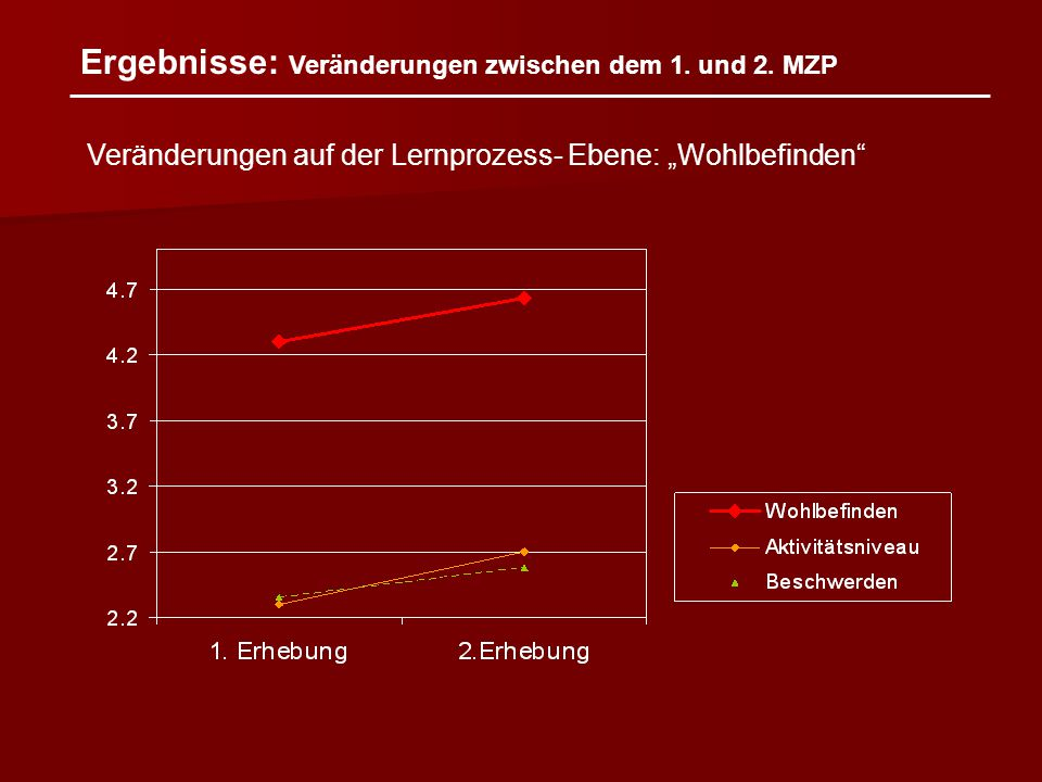 """Ergebnisse: Veränderungen zwischen dem 1. und 2. MZP Veränderungen auf der Lernprozess- Ebene: """"Wohlbefinden"""""""