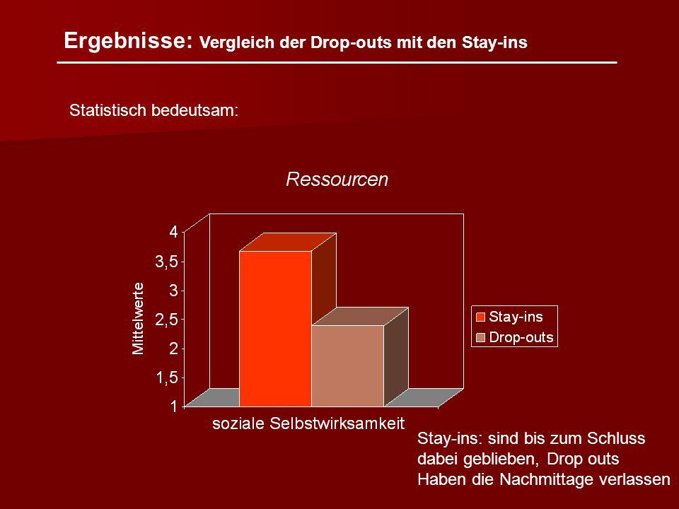 Ergebnisse: Vergleich der Drop-outs mit den Stay-ins Statistisch bedeutsam: Stay-ins: sind bis zum Schluss dabei geblieben, Drop outs Haben die Nachmi