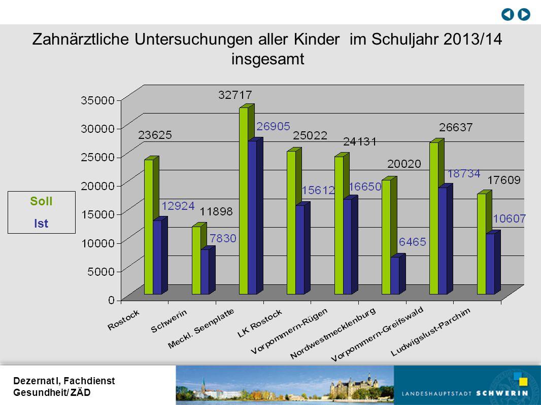 Dezernat I, Fachdienst Gesundheit/ ZÄD Zahnärztliche Untersuchungen aller Kinder im Schuljahr 2013/14 insgesamt Soll Ist